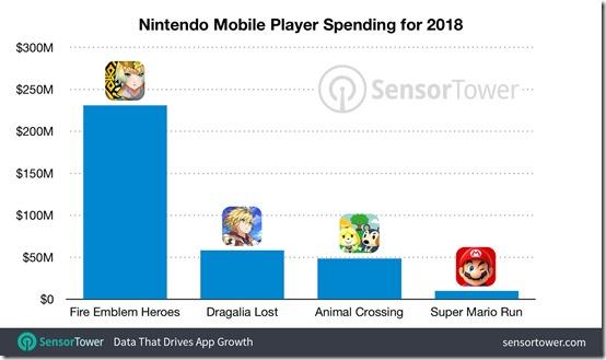 nintendo-mobile-revenue-2018-by-title