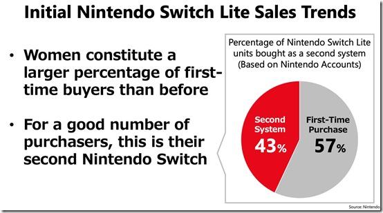switch sales 2