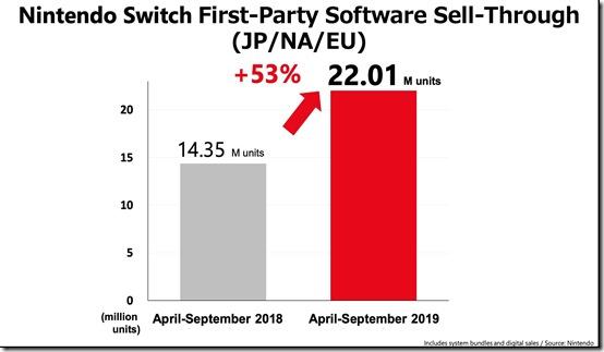 switch sales 3