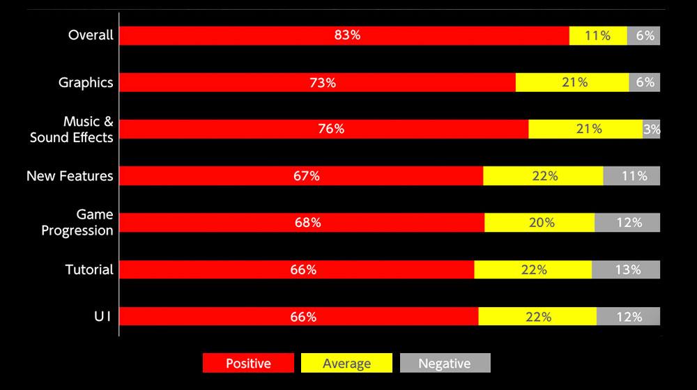 nioh 2 beta survey results