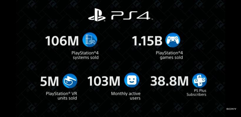 PlayStation 4 106 Million Sales