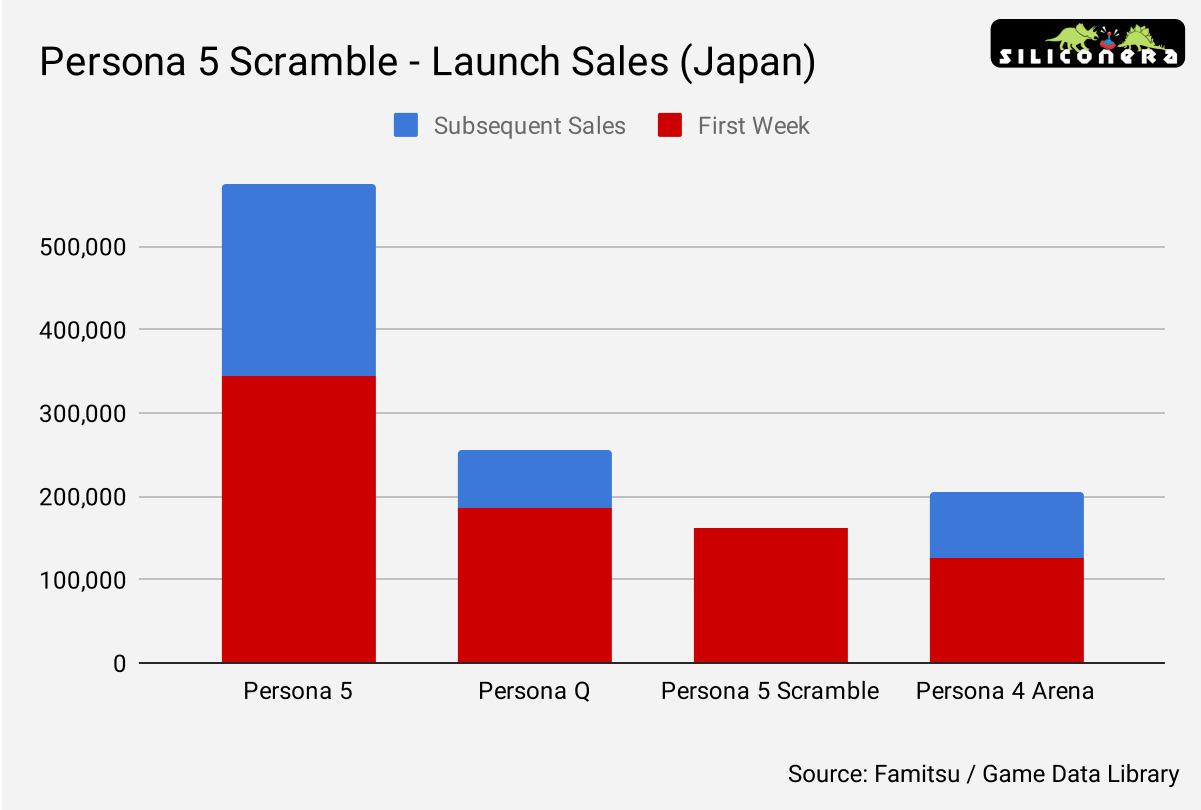 Persona 5 Scramble sales