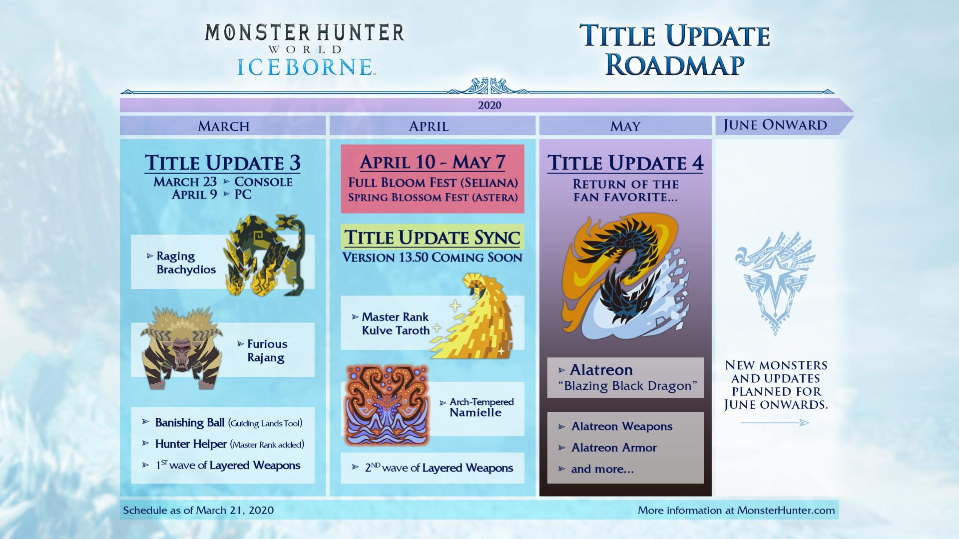 Monster Hunter: World Title Update Road Map
