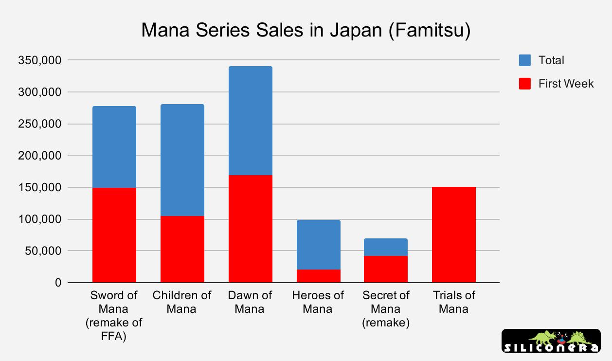 Mana series sales in Japan