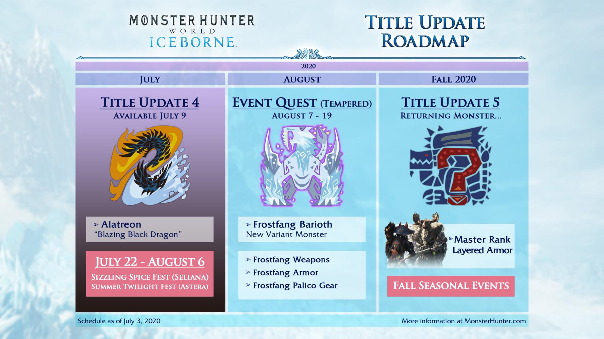 Monster Hunter World Iceborne Title Update 4 And Alatreon Details