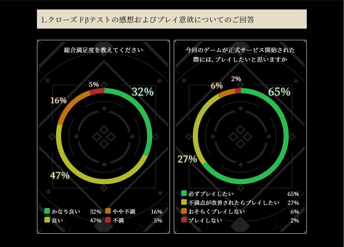 NieR Reincarnation Closed Beta Test Survey 01