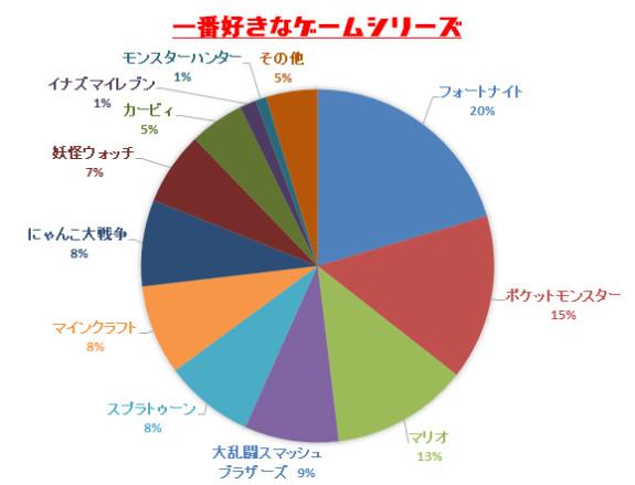 CoroCoro Survey 2020 Kids in Japan Vote Fortnite, Pokemon, Mario
