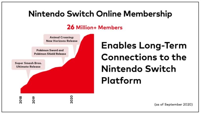 nintendo switch online subscribers count