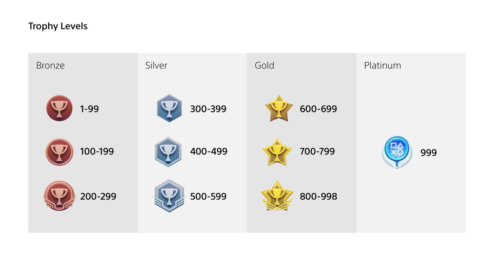playstation 4 trophy levels ps4 trophy level 2