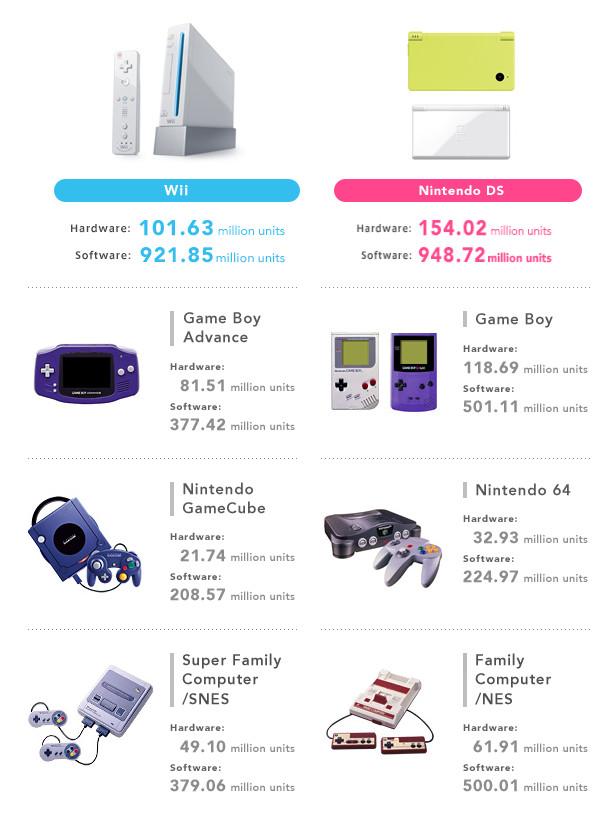 Nintendo Switch Sales Worldwide