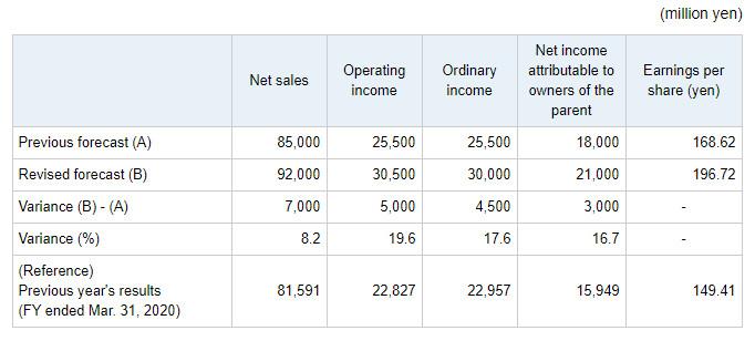 Capcom sales earnings forecast